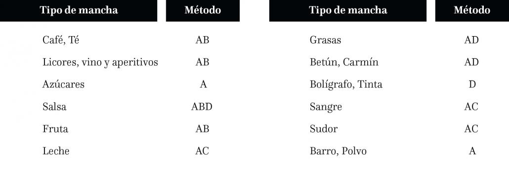 tabla tipos de manchas